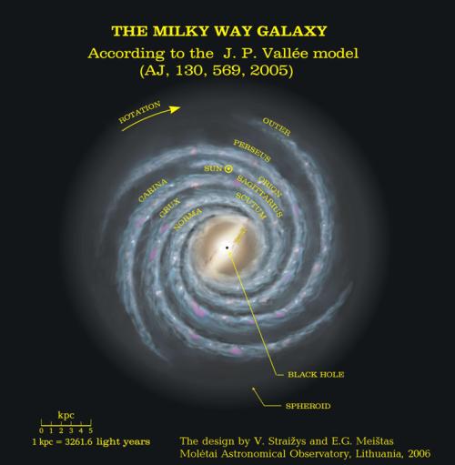 Milky Way diagram.