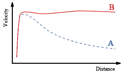 galatic rotation curve