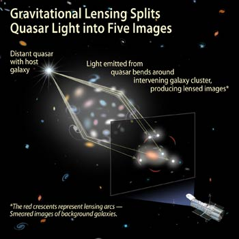 Hubble graphic depicting how the gravitationally lensed five-quasar is created by the gravity of the foreground galaxy.